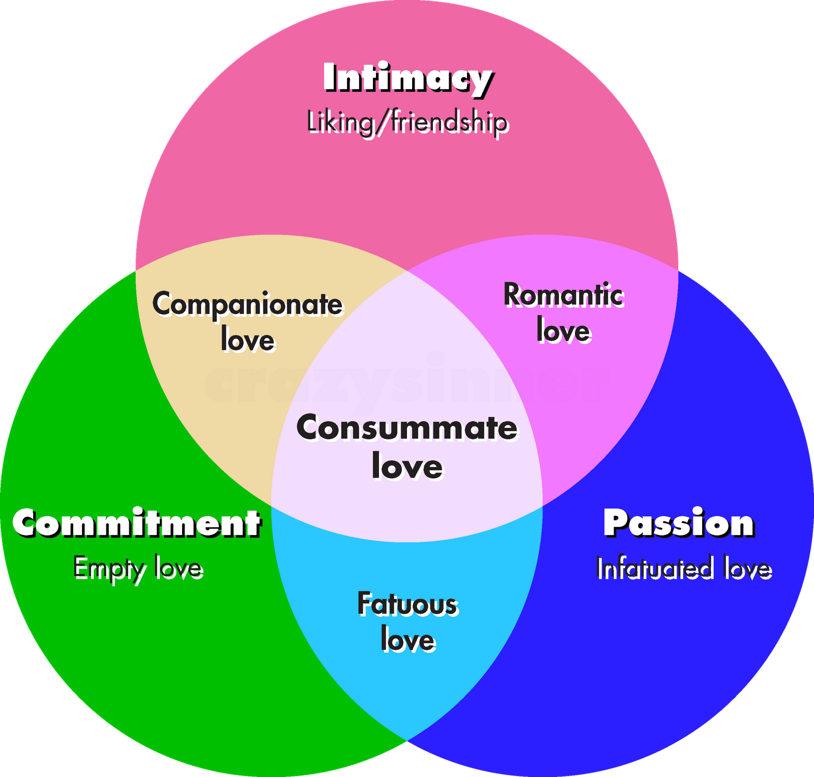 infatuation vs love psychology relationship